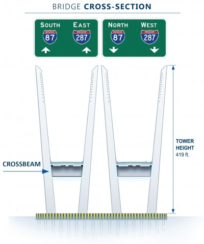 The crossbeams form the horizontal segment of the H-shaped main span towers, providing support for the rising towers as well as the future road deck.